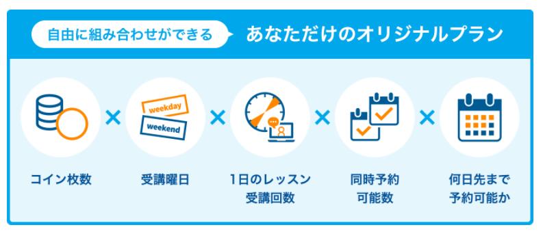 産経オンライン英会話プランカスタマイズ